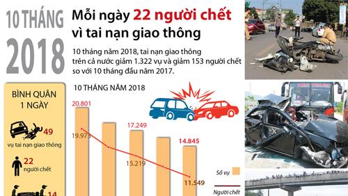 Mỗi ngày có 22 người chết vì tai nạn giao thông